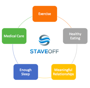 pillars, exercise, medical care, sleep, healthy eating, gym